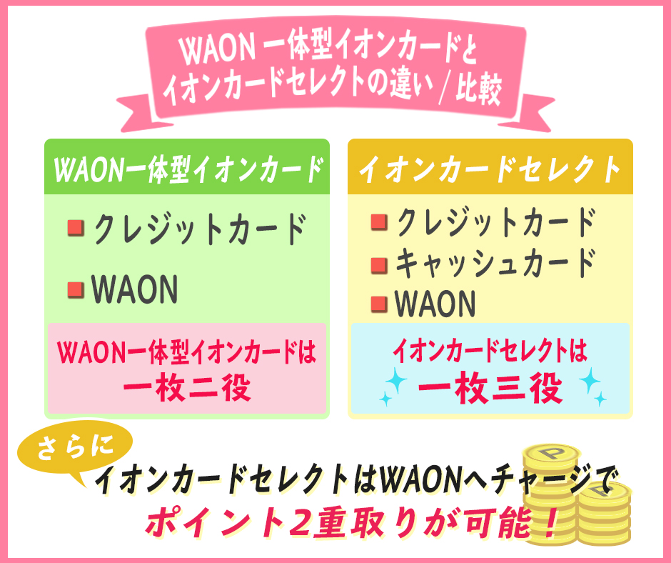 WAON一体型イオンカードとイオンカードセレクトの違いを比較
