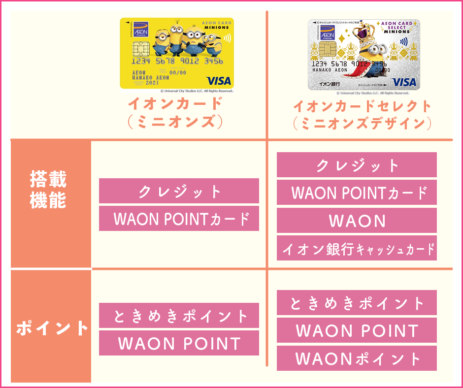 カード搭載機能と獲得できるポイントの種類が違う
